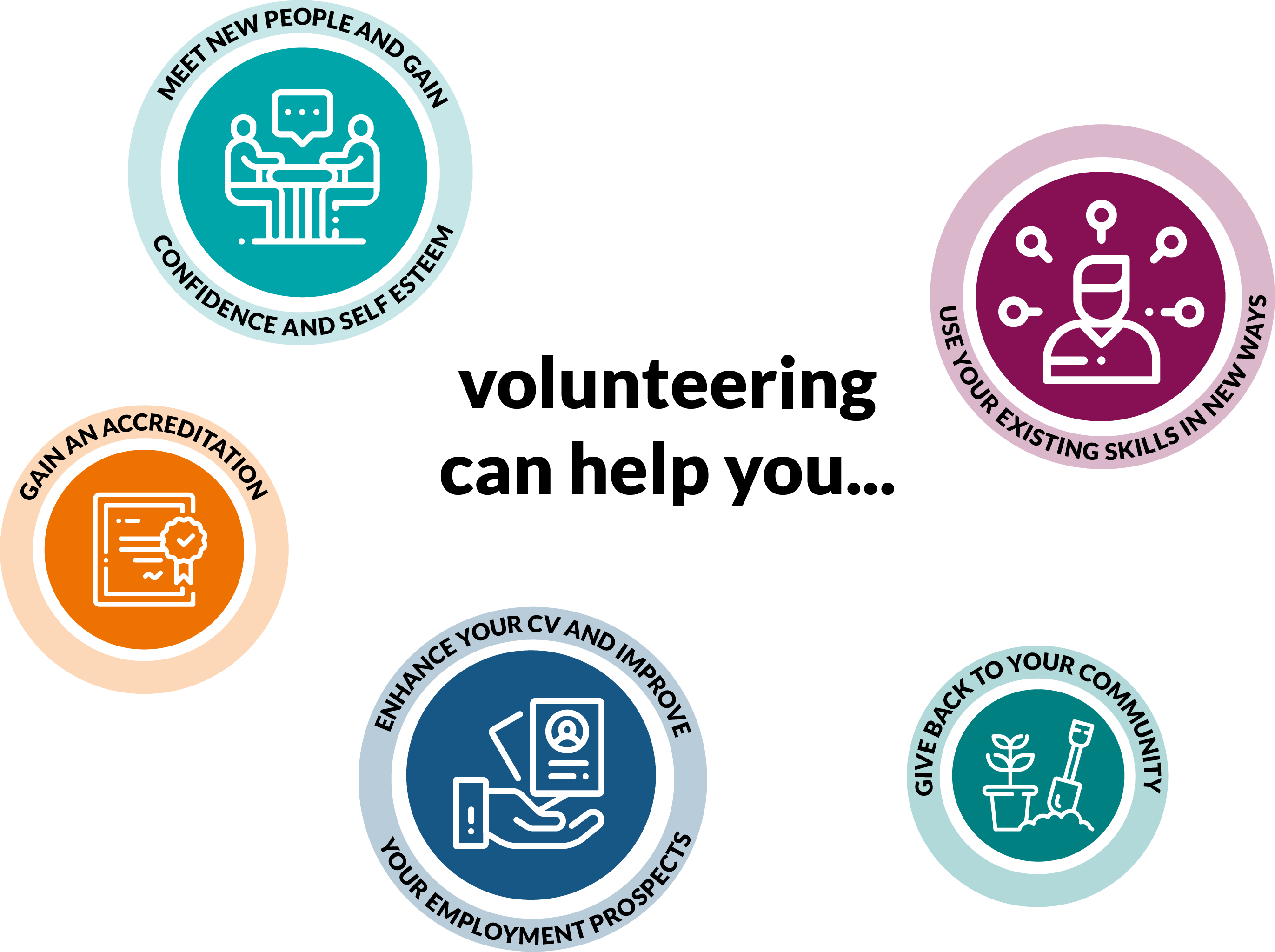 Volunteering can help you...
